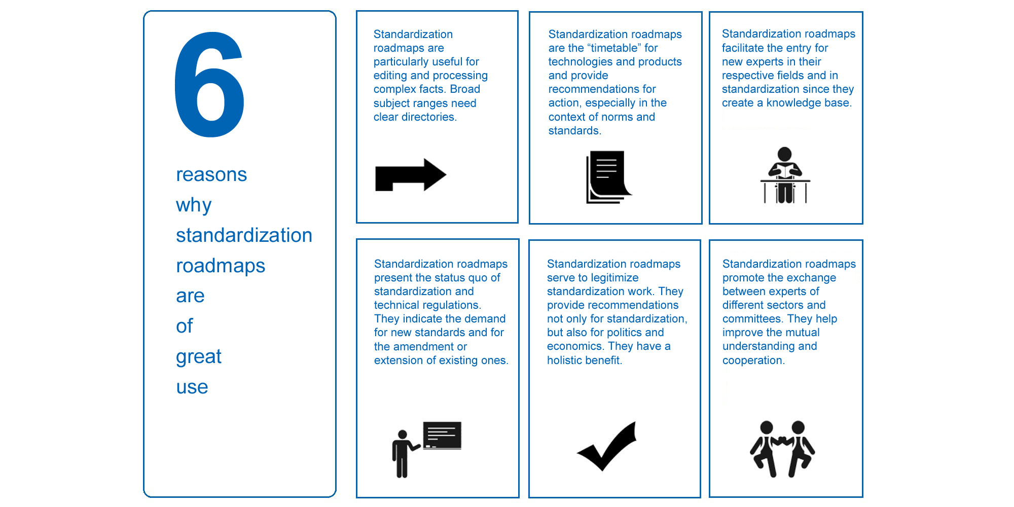 The 6 most important facts about standardization roadmaps